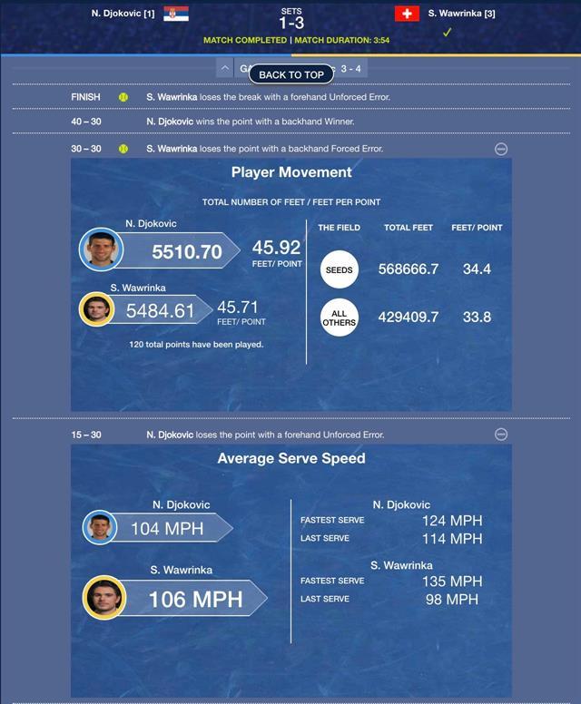 Slam Tracker, la función más usada de la app del US Open