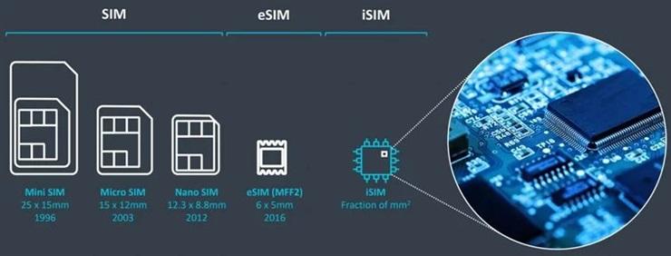 Cómo se reduce el tamaño de una mini SIM convencional a la nano SIM, eSIM o iSIM